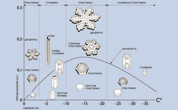Формы снежинок при различных температурах и влажности
